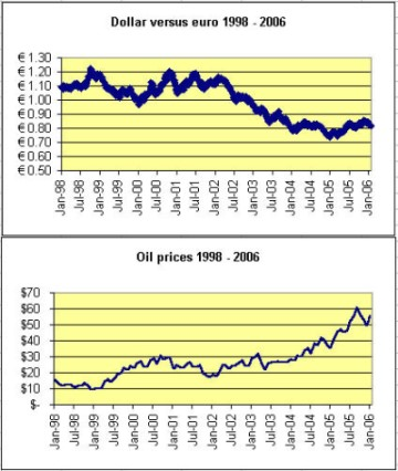 Dollar versus euro 1998-2006 / Oil prices 1998-2006